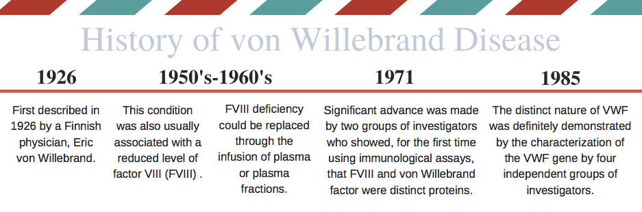 Von Willebrand Disease History copy
